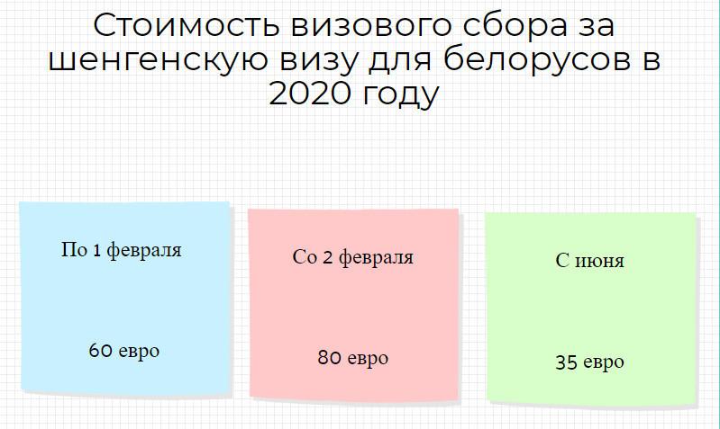 Шенген виза для белорусов стоимость